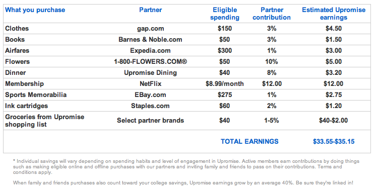 Earnings Example w/ Upromise